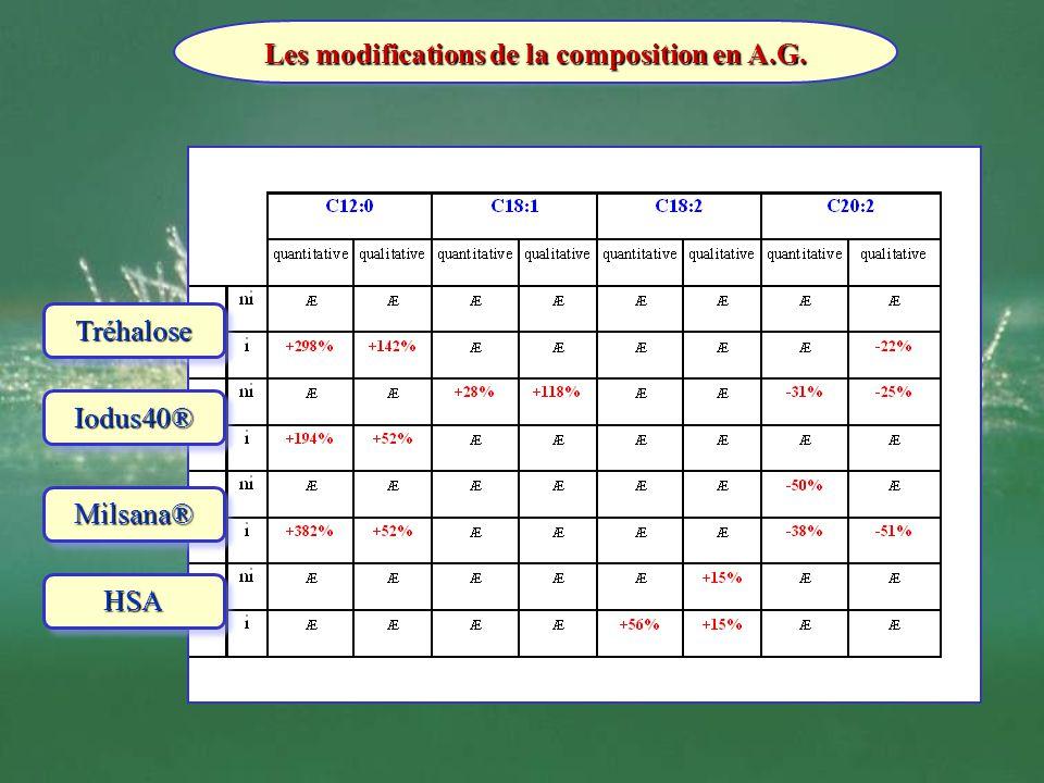 La diversité des activités biologiques : suite Les modifications de la composition en A.G. TréhaloseTréhalose Iodus40®Iodus40® Milsana®Milsana® HSAHSA
