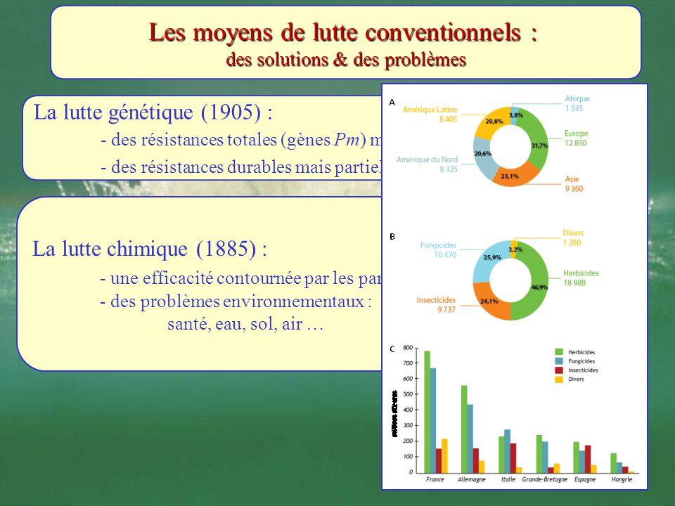 Les moyens de lutte conventionnels : des solutions & des problèmes La lutte génétique (1905) : - des résistances totales (gènes Pm) mais peu durables