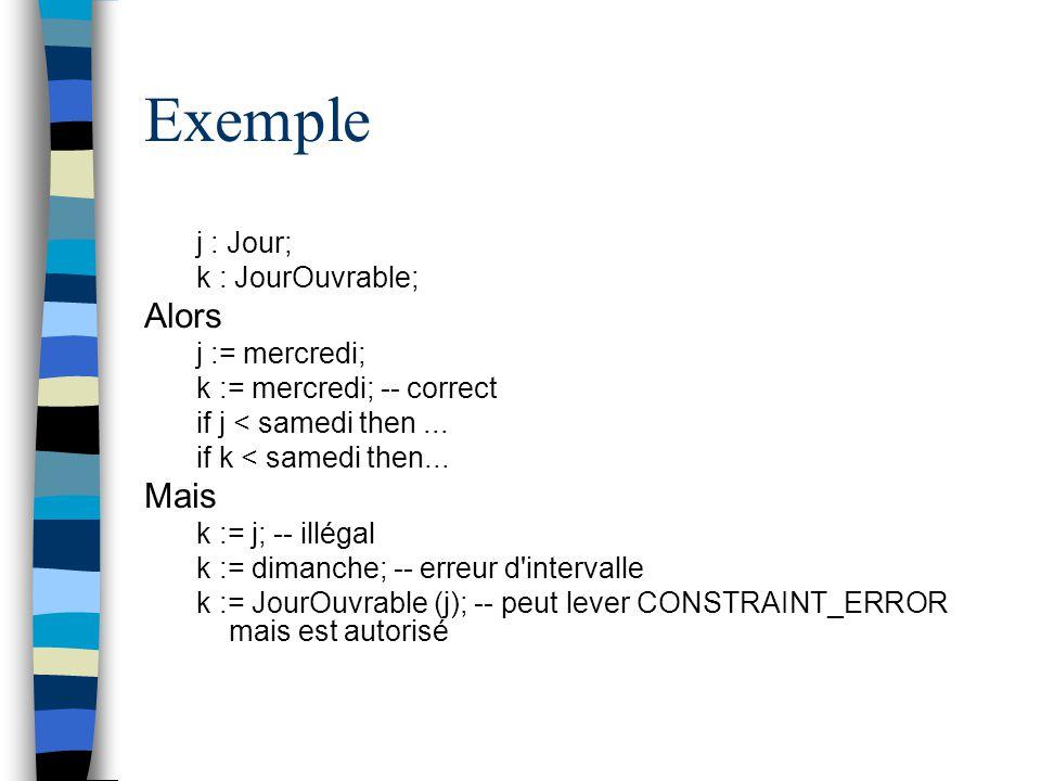 Exemple j : Jour; k : JourOuvrable; Alors j := mercredi; k := mercredi; -- correct if j < samedi then... if k < samedi then... Mais k := j; -- illégal