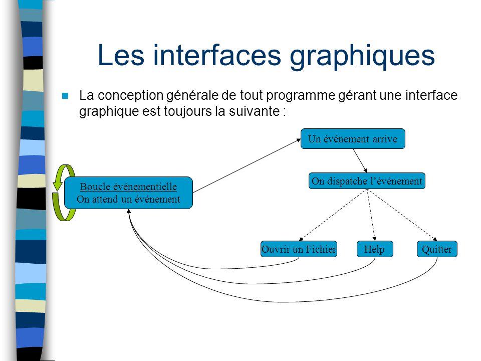 Les interfaces graphiques La conception générale de tout programme gérant une interface graphique est toujours la suivante : Un événement arrive On di