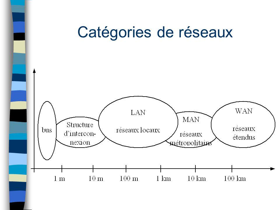 Catégories de réseaux