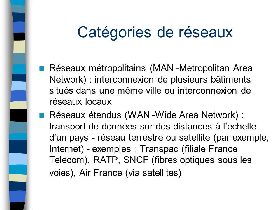 Catégories de réseaux Réseaux métropolitains (MAN -Metropolitan Area Network) : interconnexion de plusieurs bâtiments situés dans une même ville ou in