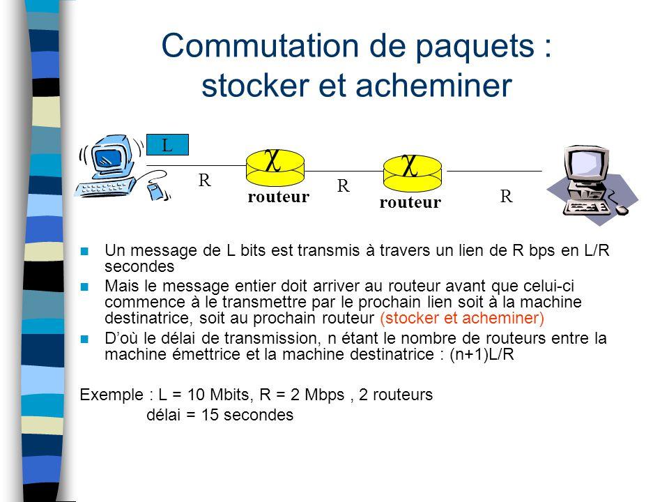 Commutation de paquets : stocker et acheminer Un message de L bits est transmis à travers un lien de R bps en L/R secondes Mais le message entier doit