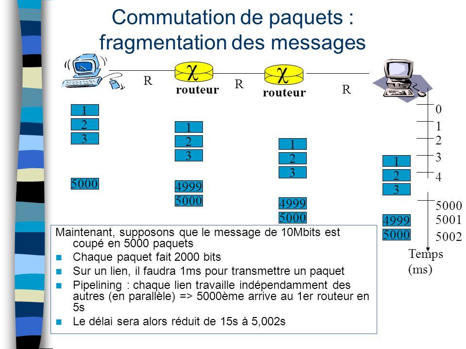 Maintenant, supposons que le message de 10Mbits est coupé en 5000 paquets Chaque paquet fait 2000 bits Sur un lien, il faudra 1ms pour transmettre un
