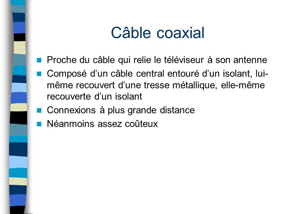 Câble coaxial Proche du câble qui relie le téléviseur à son antenne Composé dun câble central entouré dun isolant, lui- même recouvert dune tresse mét
