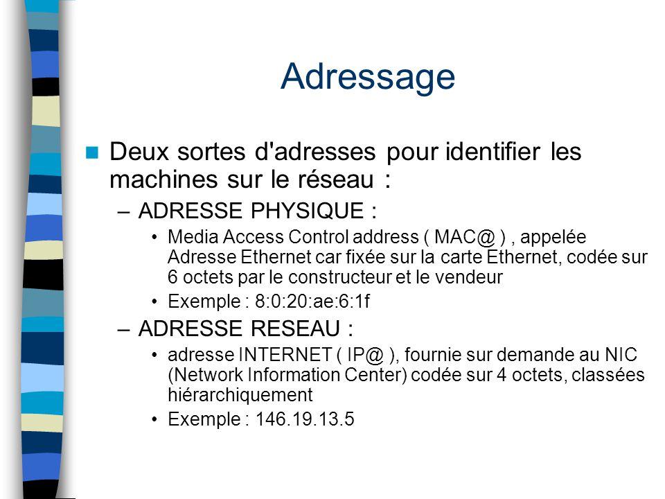 Adressage Deux sortes d'adresses pour identifier les machines sur le réseau : –ADRESSE PHYSIQUE : Media Access Control address ( MAC@ ), appelée Adres