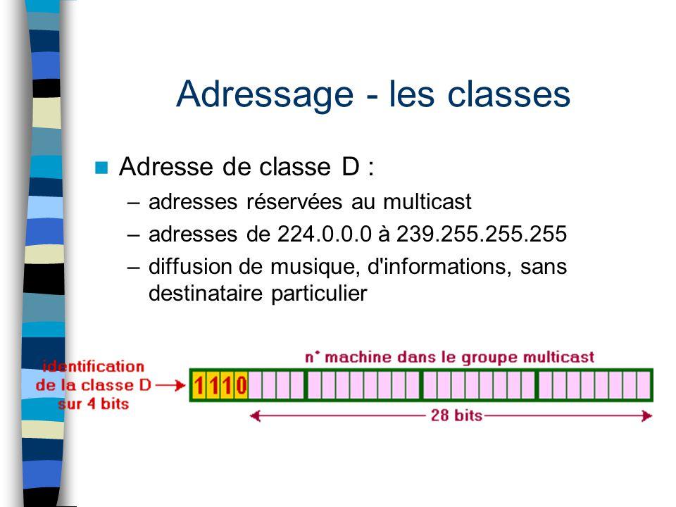 Adresse de classe D : –adresses réservées au multicast –adresses de 224.0.0.0 à 239.255.255.255 –diffusion de musique, d'informations, sans destinatai