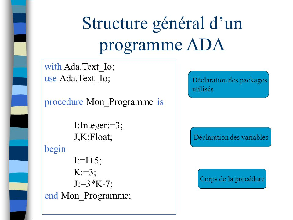 Structure général dun programme ADA with Ada.Text_Io; use Ada.Text_Io; procedure Mon_Programme is I:Integer:=3; J,K:Float; begin I:=I+5; K:=3; J:=3*K-