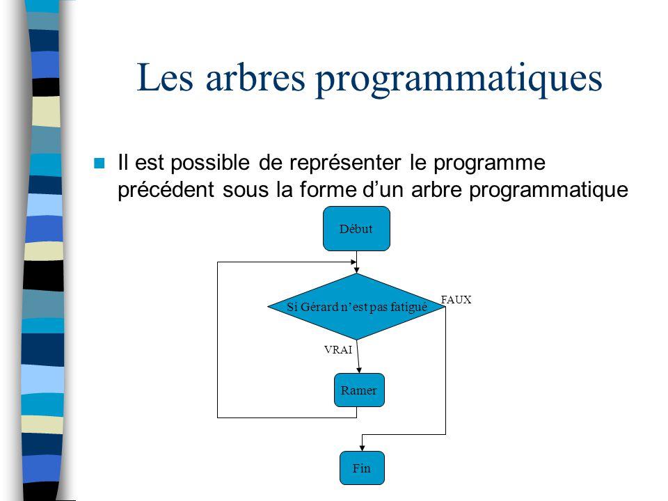 Les arbres programmatiques Il est possible de représenter le programme précédent sous la forme dun arbre programmatique Début Si Gérard nest pas fatig