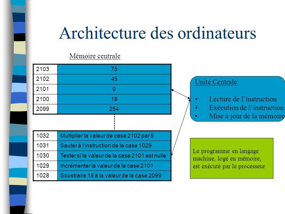Les différents langages Ajoutons 5 à la valeur dune case mémoire –En langage machine : 80 06 00 00 05 –En assembleur : Add [I],0x05 –En ADA : I:=I+5;