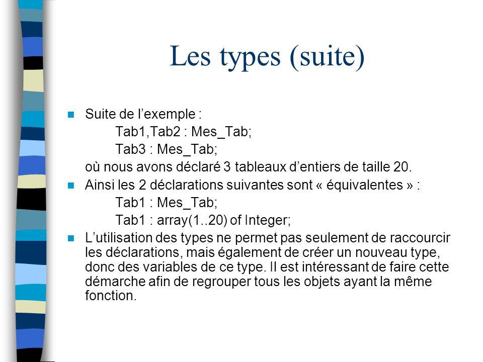Les types (suite) Suite de lexemple : Tab1,Tab2 : Mes_Tab; Tab3 : Mes_Tab; où nous avons déclaré 3 tableaux dentiers de taille 20. Ainsi les 2 déclara