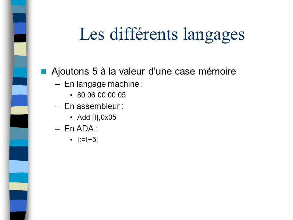 Exemple j : Jour; k : JourOuvrable; Alors j := mercredi; k := mercredi; -- correct if j < samedi then...