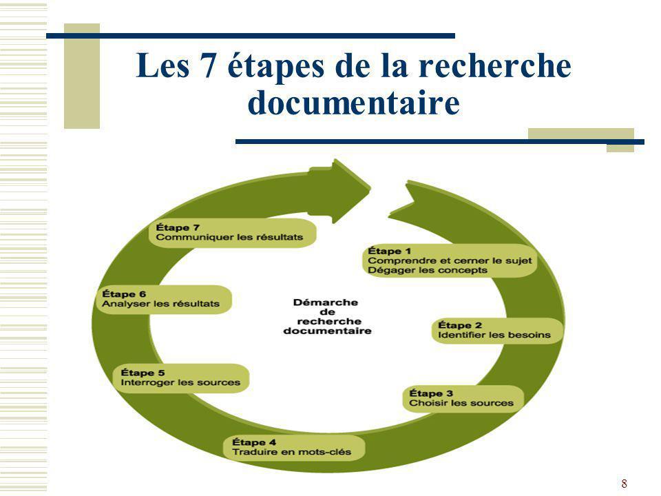 Les 7 étapes de la recherche documentaire BULCO - 2012/2013 - M1 MUTUDIL8
