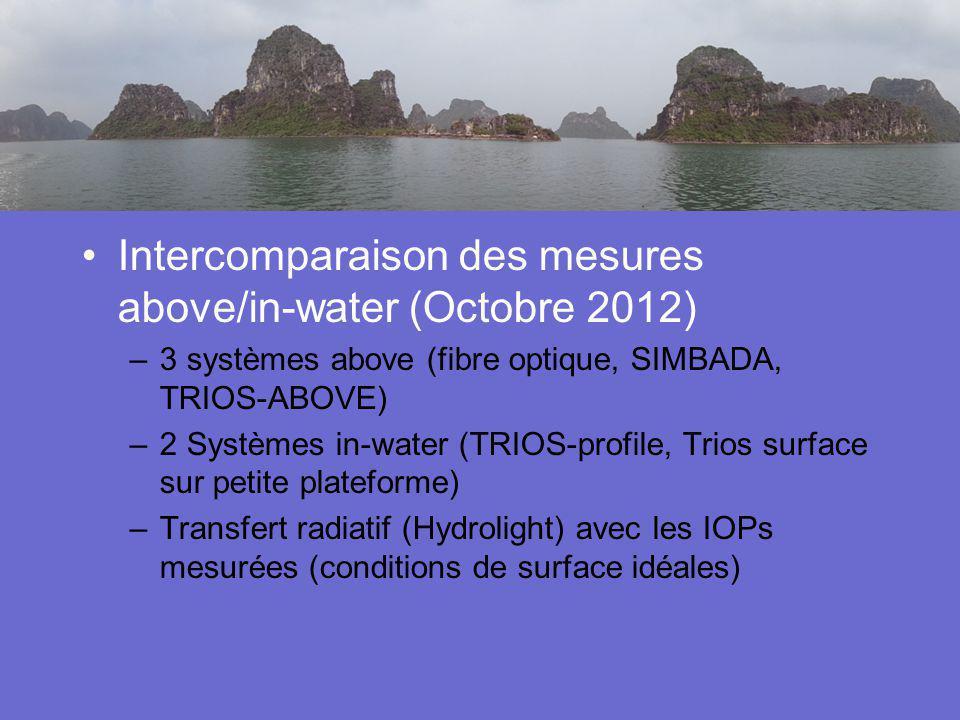 Activités en cours Intercomparaison des mesures above/in-water (Octobre 2012) –3 systèmes above (fibre optique, SIMBADA, TRIOS-ABOVE) –2 Systèmes in-w