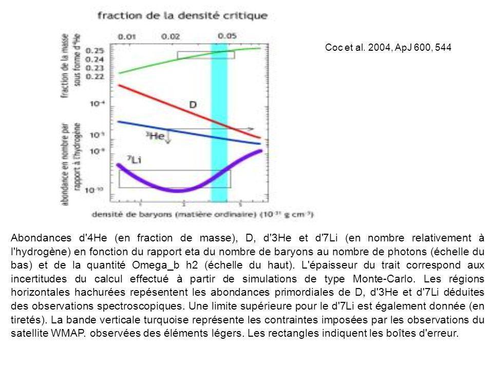 Abondances d'4He (en fraction de masse), D, d'3He et d'7Li (en nombre relativement à l'hydrogène) en fonction du rapport eta du nombre de baryons au n