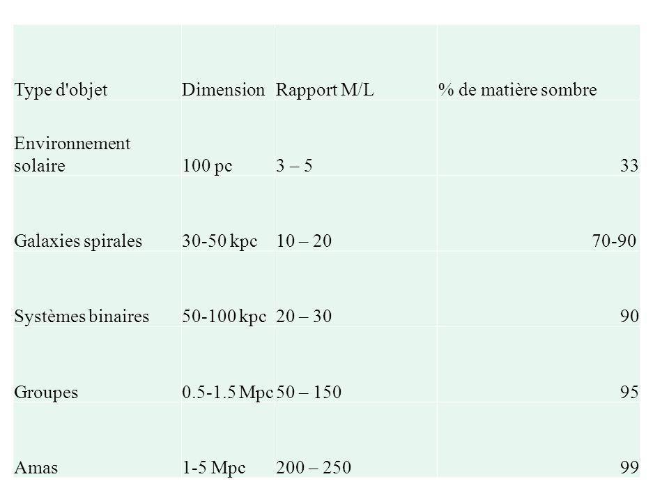 Type d'objetDimensionRapport M/L% de matière sombre Environnement solaire100 pc3 – 533 Galaxies spirales30-50 kpc10 – 20 70-90 Systèmes binaires50-100