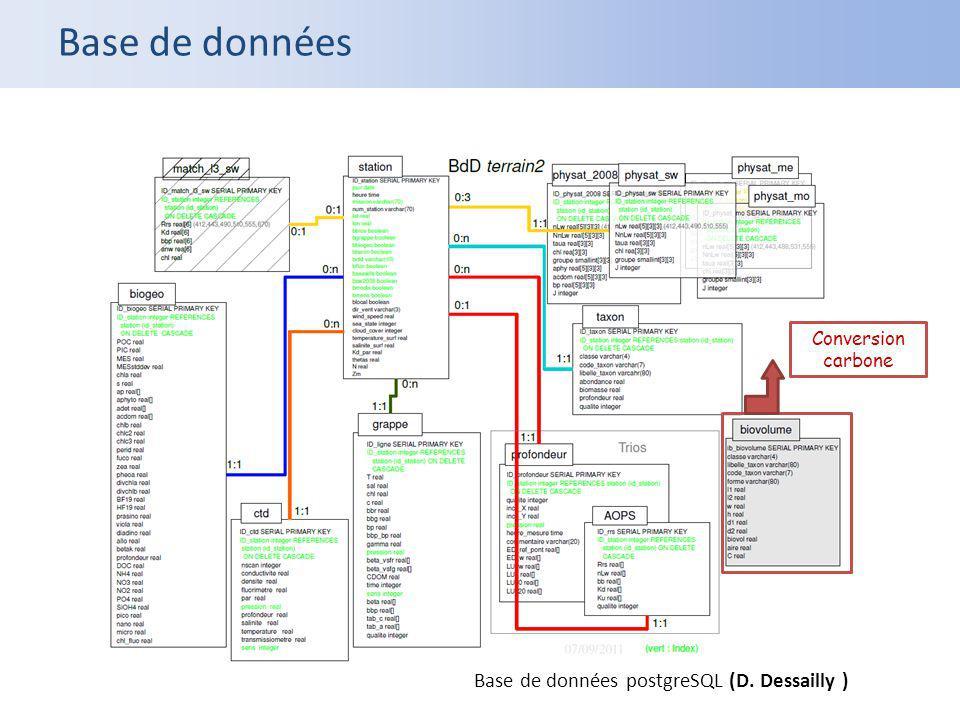 Base de données postgreSQL (D. Dessailly ) Base de données Conversion carbone