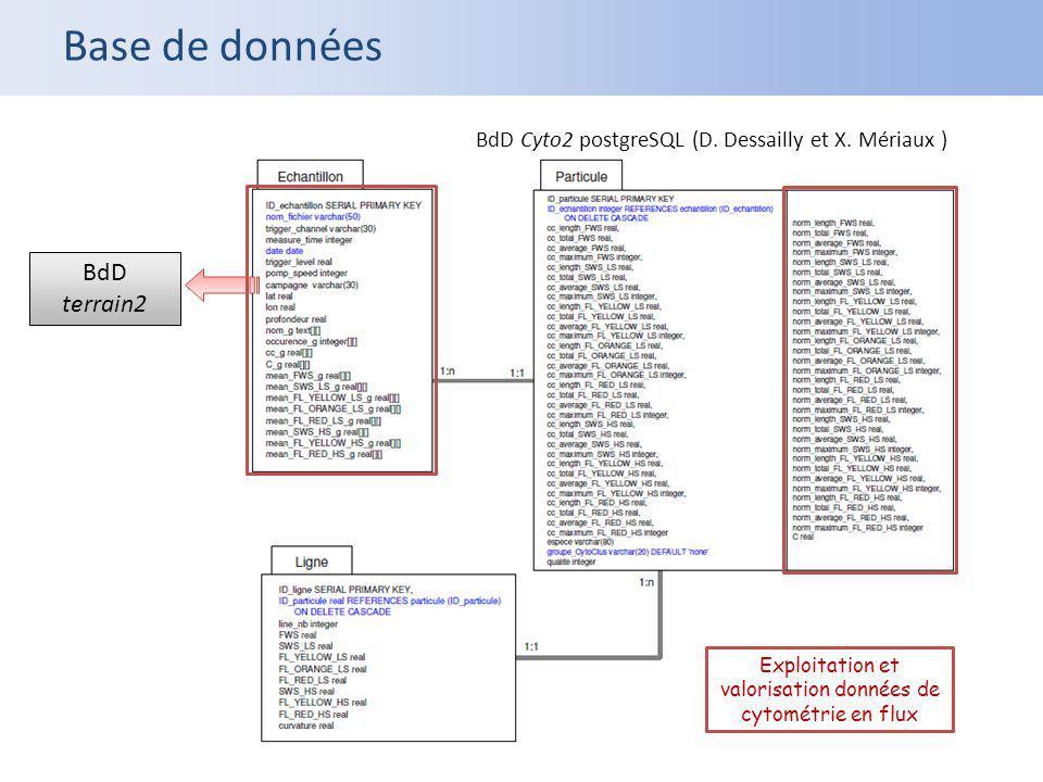 BdD Cyto2 postgreSQL (D. Dessailly et X. Mériaux ) BdD terrain2 Exploitation et valorisation données de cytométrie en flux Base de données