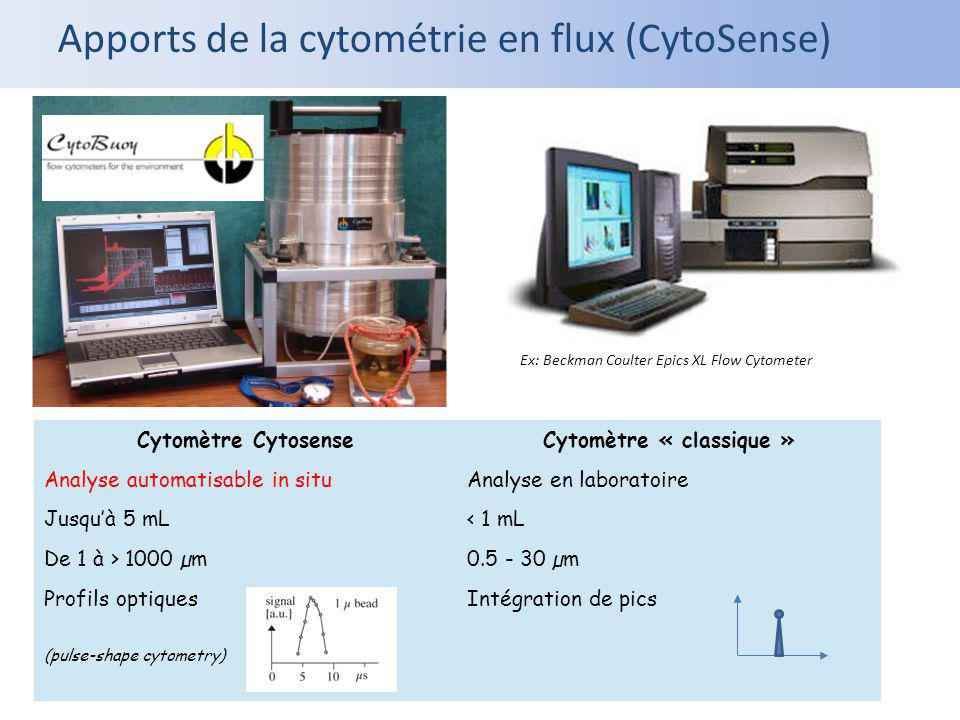 Apports de la cytométrie en flux (CytoSense) Ex: Beckman Coulter Epics XL Flow Cytometer Cytomètre CytosenseCytomètre « classique » Analyse automatisa