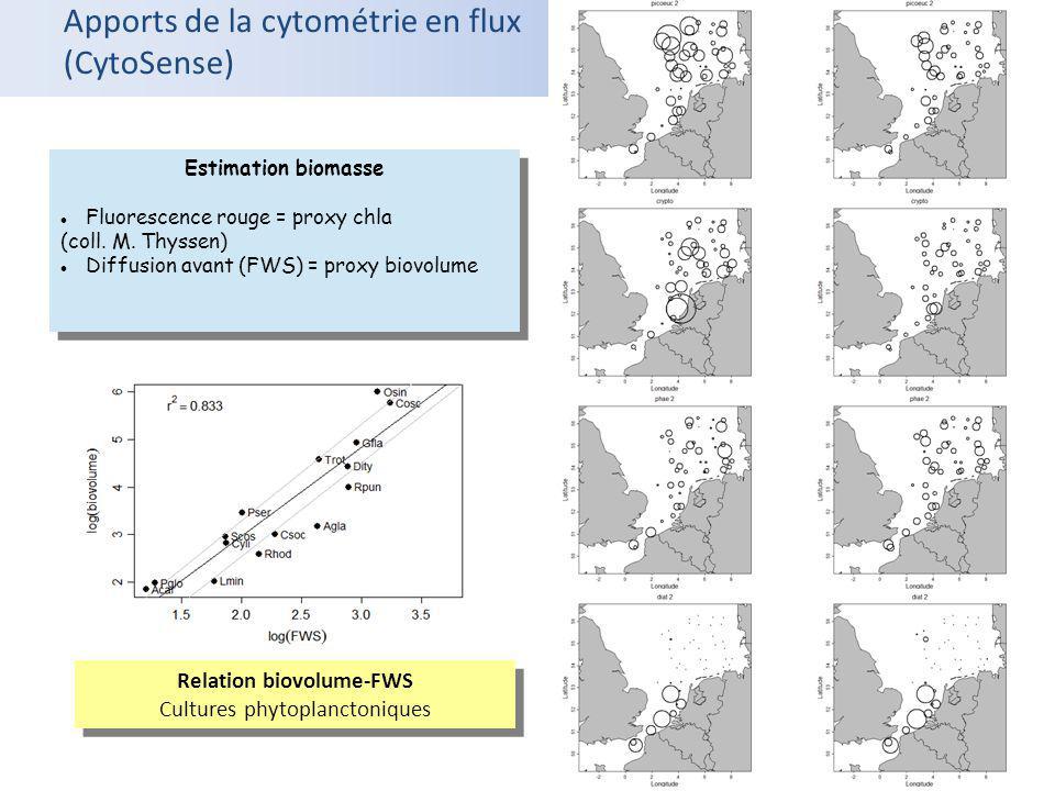 Apports de la cytométrie en flux (CytoSense) Estimation biomasse Fluorescence rouge = proxy chla (coll. M. Thyssen) Diffusion avant (FWS) = proxy biov