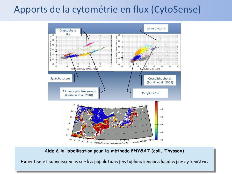 Apports de la cytométrie en flux (CytoSense) Aide à la labellisation pour la méthode PHYSAT (coll. Thyssen) Expertise et connaissances sur les populat