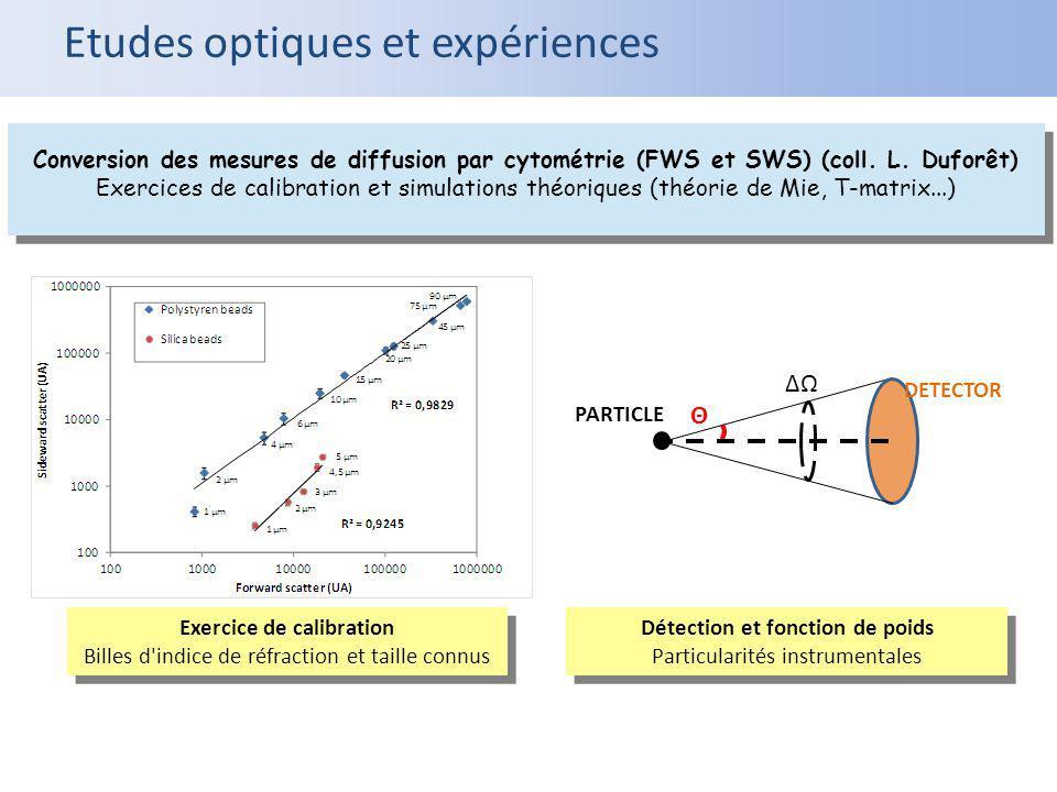 Conversion des mesures de diffusion par cytométrie (FWS et SWS) (coll. L. Duforêt) Exercices de calibration et simulations théoriques (théorie de Mie,