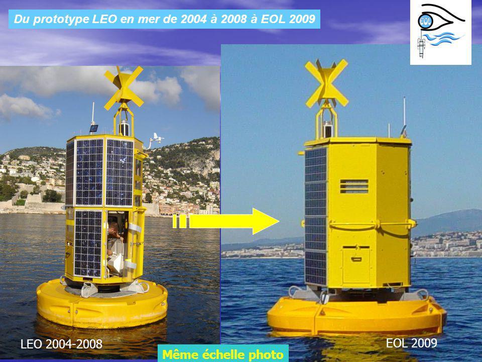 Les Acquis de LEO pour EOL 1.La capacité en énergie: 4 panneaux de 80w (320W) Tension et intensité nominale 69.2V/4.6A Consommation ensemble treuil, tarom, chloration, GSM = 40Wh/j Consommation PC avec µP 90.7Wh/j TOTAL = 130 Wh/j Marge de sécurité x2 TOTAL = 260Wh/j Ensoleillement optimal NICE Décembre 60° 1.12kwh/m2/j Puissance crête 260/(1.12x0.8)= 290WC (0.8 coef sécu salissure) 6 jours dautonomie sans recharge dénergie.