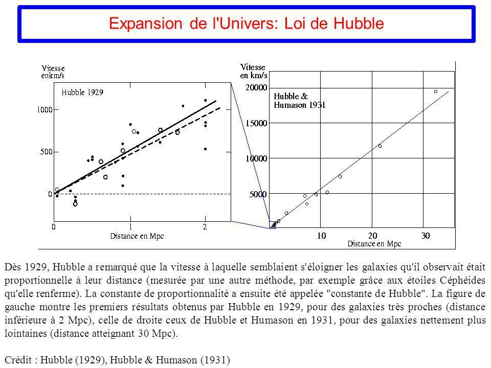 Expansion de l'Univers: Loi de Hubble Dès 1929, Hubble a remarqué que la vitesse à laquelle semblaient s'éloigner les galaxies qu'il observait était p