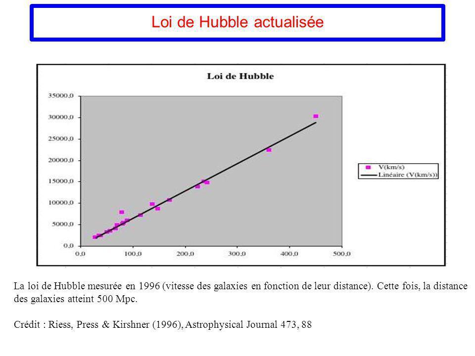 Loi de Hubble actualisée La loi de Hubble mesurée en 1996 (vitesse des galaxies en fonction de leur distance). Cette fois, la distance des galaxies at