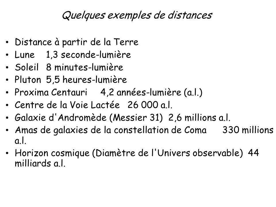 Quelques exemples de distances Distance à partir de la Terre Lune 1,3 seconde-lumière Soleil 8 minutes-lumière Pluton 5,5 heures-lumière Proxima Centa