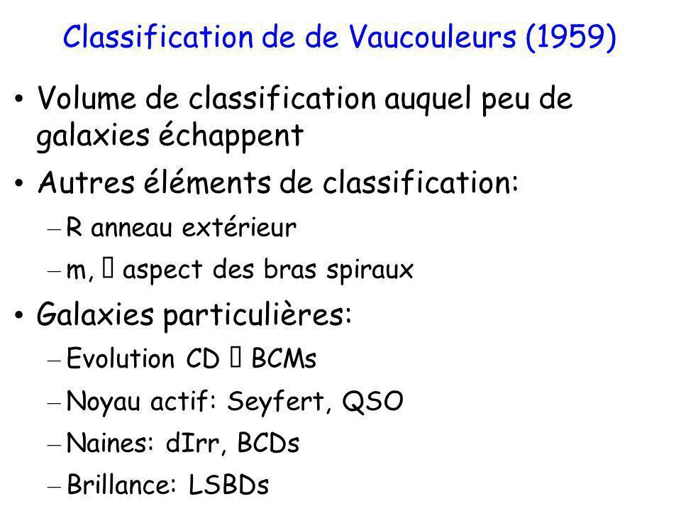 Classification de de Vaucouleurs (1959) Volume de classification auquel peu de galaxies échappent Autres éléments de classification: – R anneau extéri