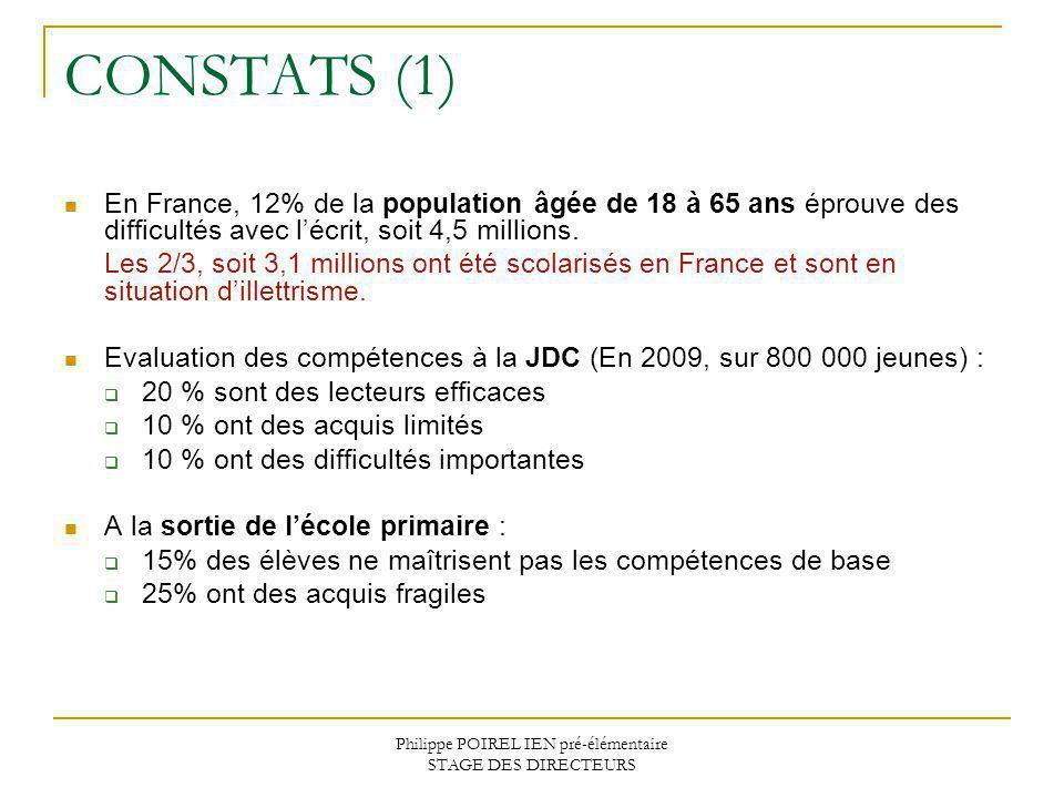 Philippe POIREL IEN pré-élémentaire STAGE DES DIRECTEURS CONSTATS (1) En France, 12% de la population âgée de 18 à 65 ans éprouve des difficultés avec