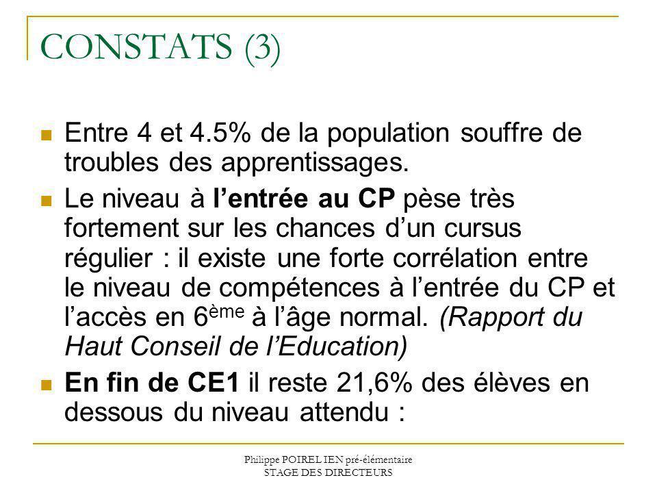 Philippe POIREL IEN pré-élémentaire STAGE DES DIRECTEURS CONSTATS (3) Entre 4 et 4.5% de la population souffre de troubles des apprentissages. Le nive