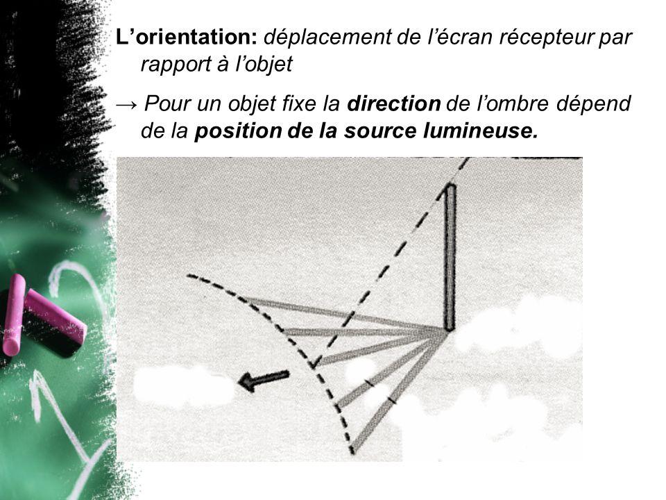 Lorientation: déplacement de lécran récepteur par rapport à lobjet Pour un objet fixe la direction de lombre dépend de la position de la source lumineuse.