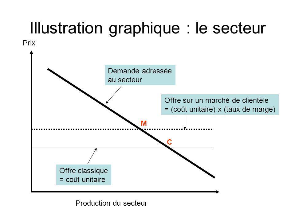 Illustration graphique : le secteur Demande adressée au secteur Offre classique = coût unitaire Offre sur un marché de clientèle = (coût unitaire) x (