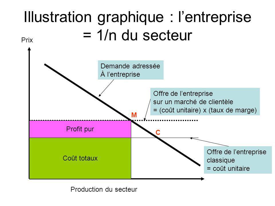 Illustration graphique : lentreprise = 1/n du secteur Demande adressée À lentreprise Offre de lentreprise classique = coût unitaire Offre de lentrepri