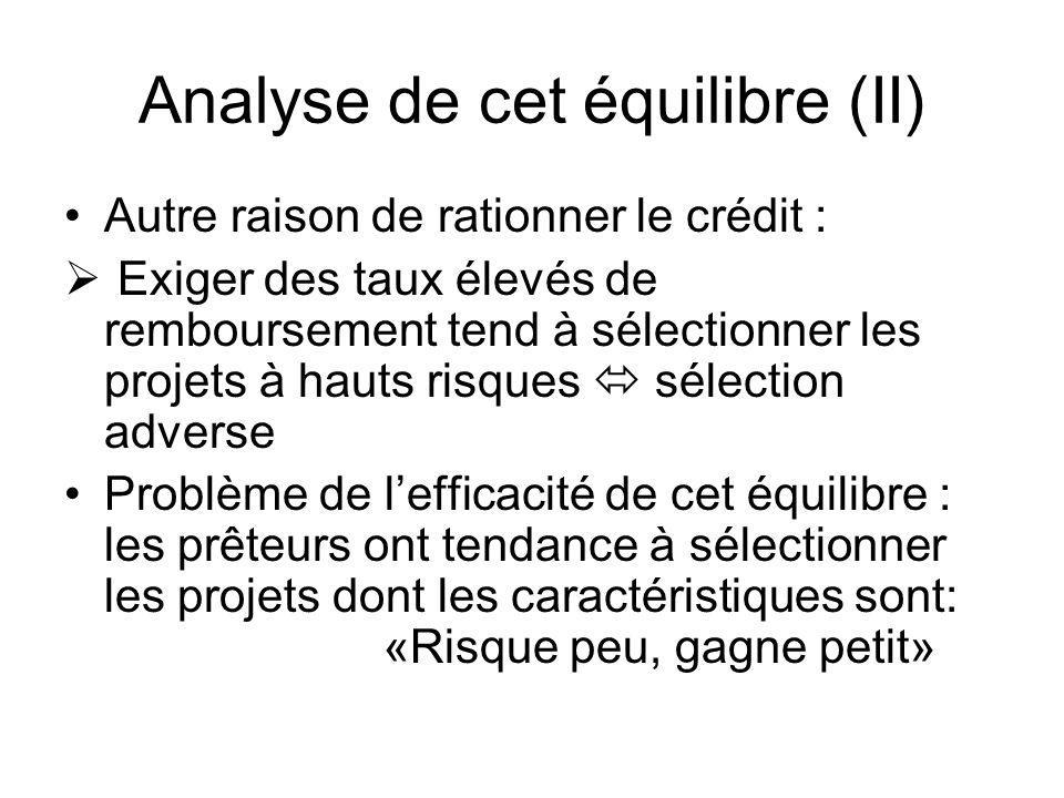 Analyse de cet équilibre (II) Autre raison de rationner le crédit : Exiger des taux élevés de remboursement tend à sélectionner les projets à hauts ri