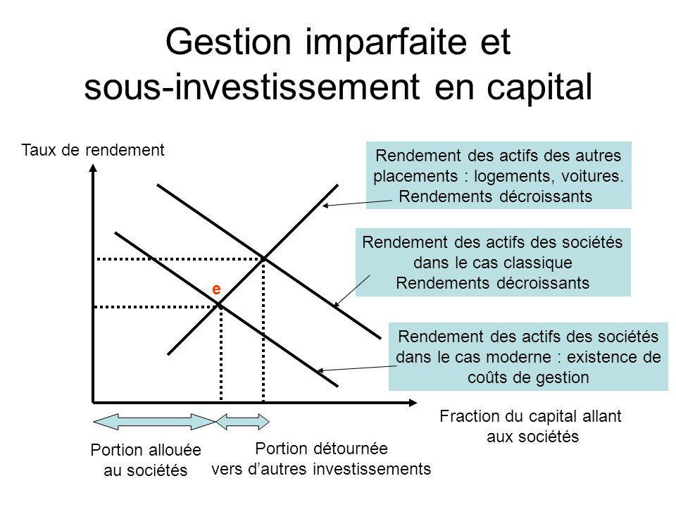 Gestion imparfaite et sous-investissement en capital Rendement des actifs des sociétés dans le cas classique Rendements décroissants Rendement des act
