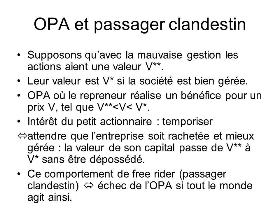 OPA et passager clandestin Supposons quavec la mauvaise gestion les actions aient une valeur V**. Leur valeur est V* si la société est bien gérée. OPA