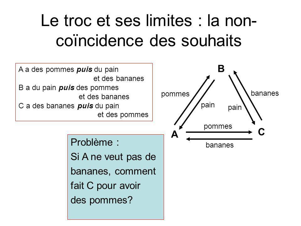 Le troc et ses limites : la non- coïncidence des souhaits Problème : Si A ne veut pas de bananes, comment fait C pour avoir des pommes? A C B pommes b