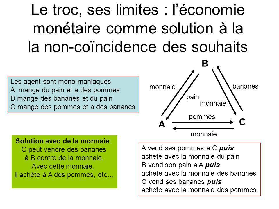 Le troc, ses limites : léconomie monétaire comme solution à la la non-coïncidence des souhaits Les agent sont mono-maniaques A mange du pain et a des