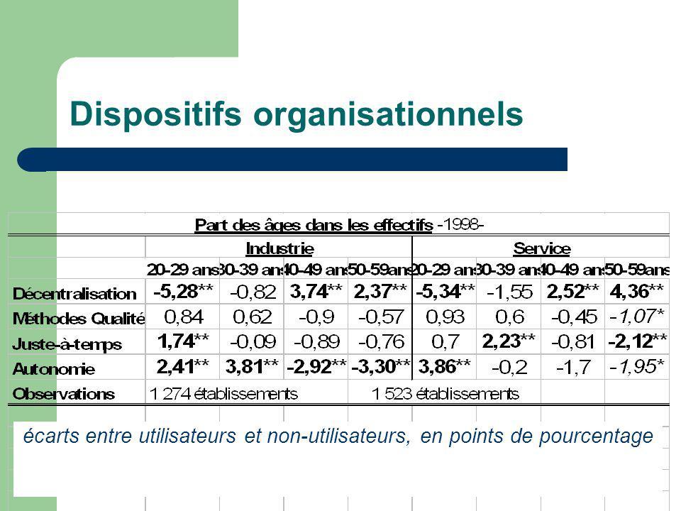 Dispositifs organisationnels écarts entre utilisateurs et non-utilisateurs, en points de pourcentage
