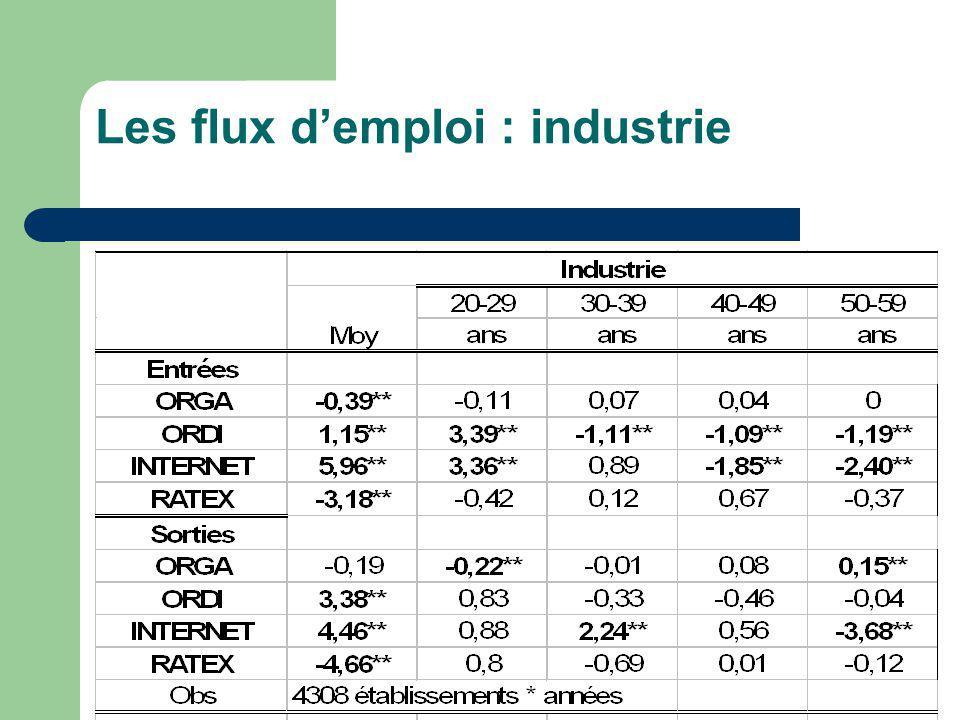 Les flux demploi : industrie
