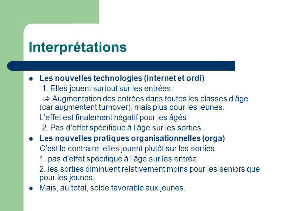Interprétations Les nouvelles technologies (internet et ordi) 1.