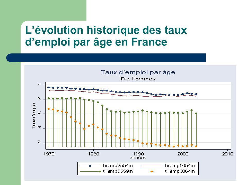 Lévolution historique des taux demploi par âge en France