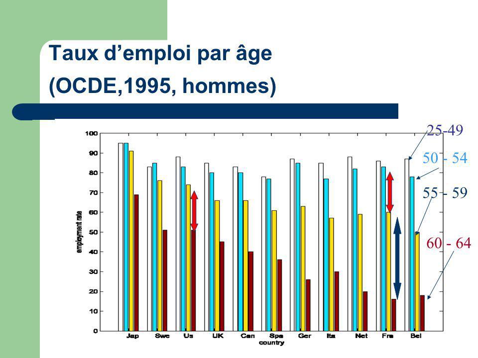 Taux demploi par âge (OCDE,1995, hommes) 25-49 50 - 54 55 - 59 60 - 64
