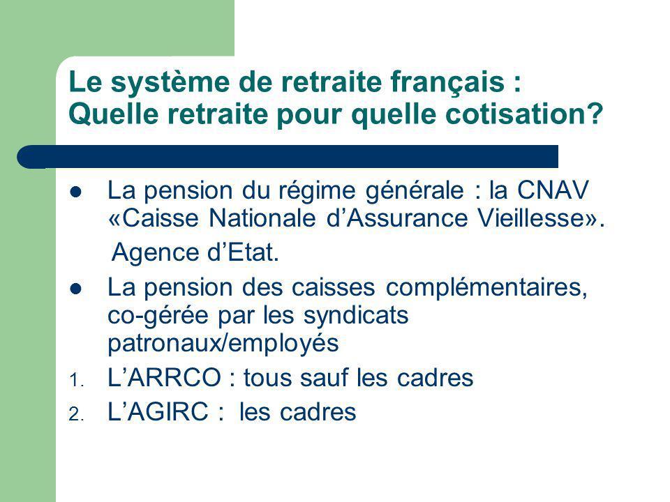 Le système de retraite français : Quelle retraite pour quelle cotisation.