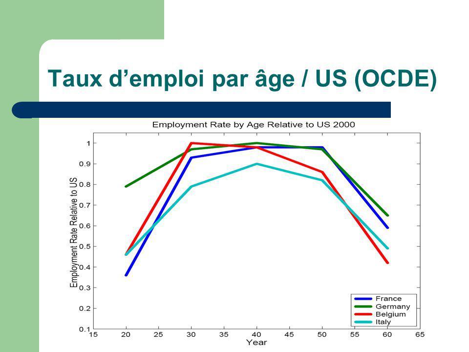 Taux demploi par âge / US (OCDE)