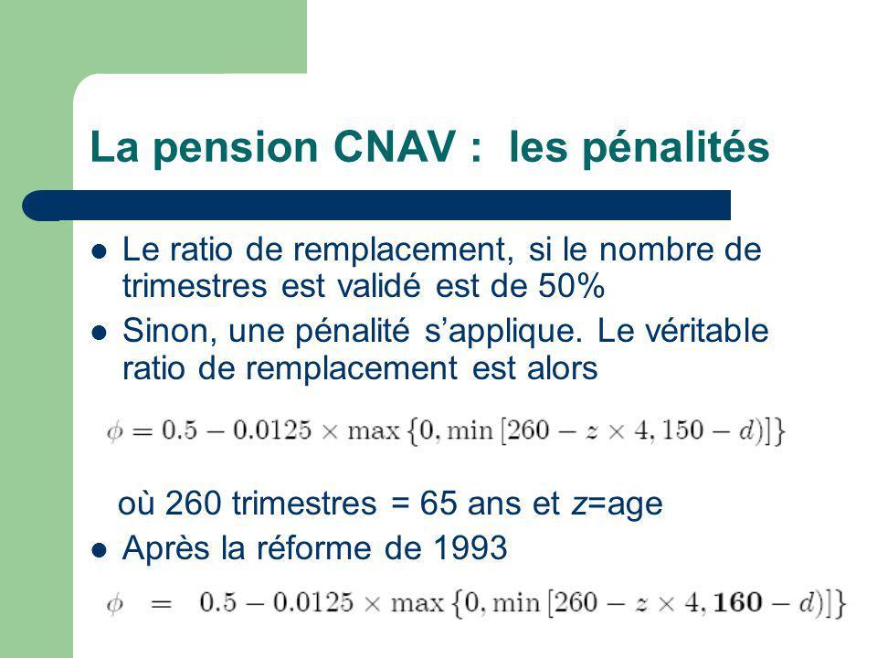 La pension CNAV : les pénalités Le ratio de remplacement, si le nombre de trimestres est validé est de 50% Sinon, une pénalité sapplique.