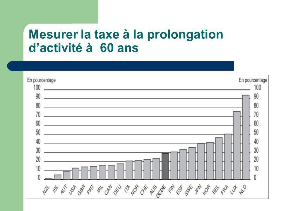 Mesurer la taxe à la prolongation dactivité à 60 ans